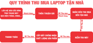Quy trình thu mua laptop tại Bắc Ninh