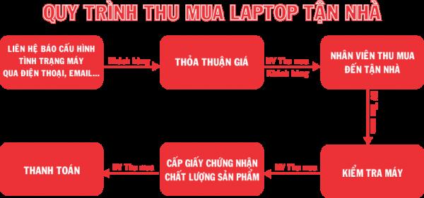 Quy trình thu mua laptop cũ giá cao tại hà nội