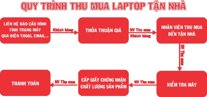 Quy trình thu mua laptop cũ tại mộ lao